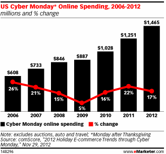 Mobile Shopping Cyber Monday Volume