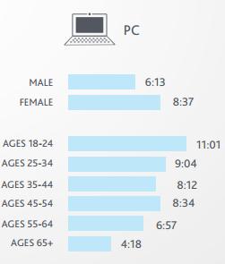 PC Age Social Content