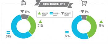 PPC Budget Spend 2012