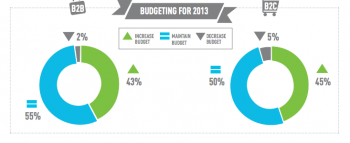 SEO Content Budgets