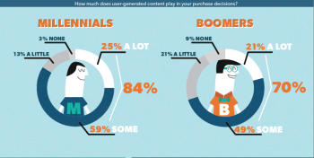 Social Content Influence Buyers