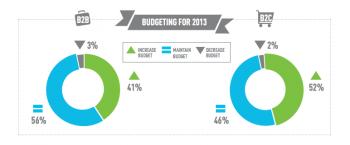 Social Media Budgets