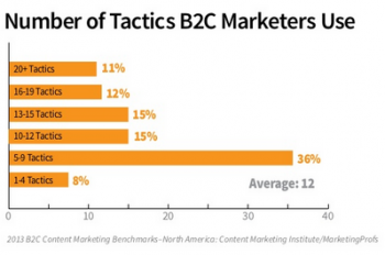 Tactics Used by Marketers
