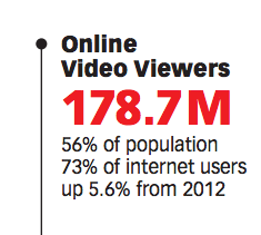 Video viewership