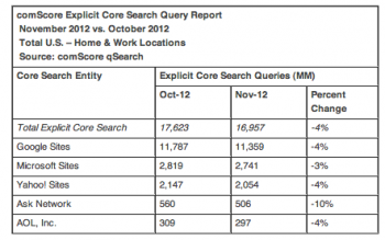 Yahoo Core Search 2012