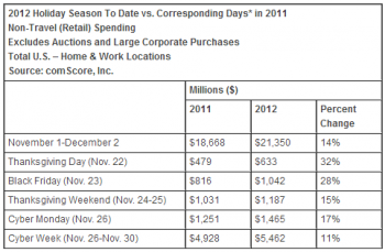 comScore Holiday Shopping Trends