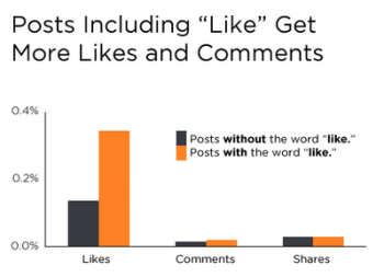 New Facebook Data Proves Social CTAs Lead to More Comments