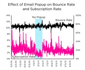 My Data Shows Email Popups Work and Don't Hurt