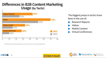 Differences in B2B Content Marketing Usage