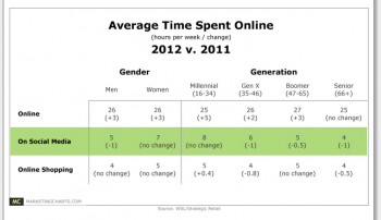 Average Time Spent Online