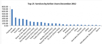 Most Active Social Networks Q4 2012