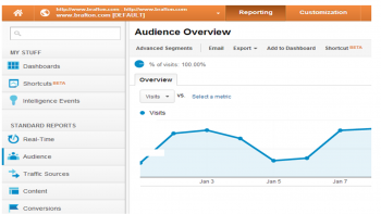 New Google Analytics Jan 2013