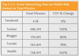 Social Media app time