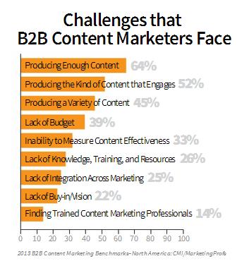 b2b CM challenges