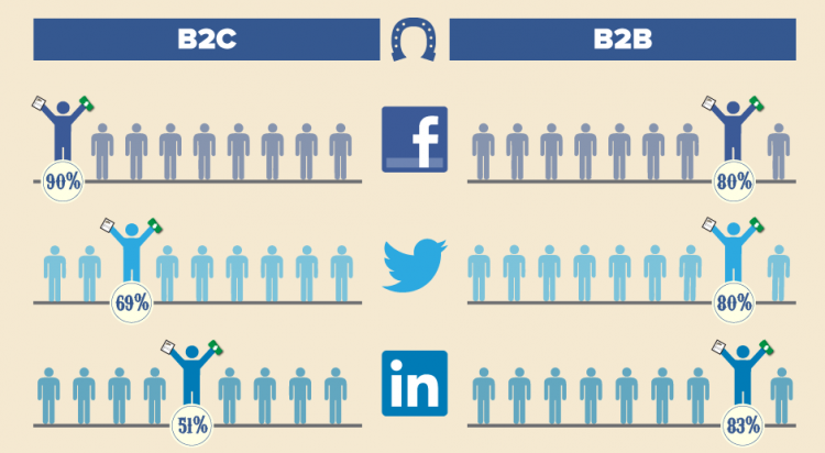 Social Media Bets