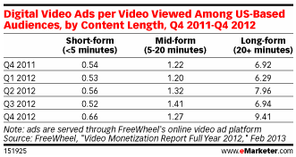 Long-form videos generate interest.