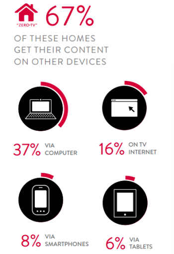 Nielsen video content data about zero-TV households