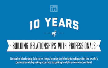 Marketers have been building relationships with professional audiences through social media content for a decade.