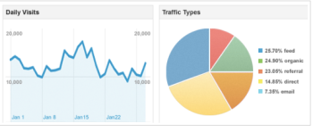 Marketers can better monitor their website performance with Google Analytics sharing.