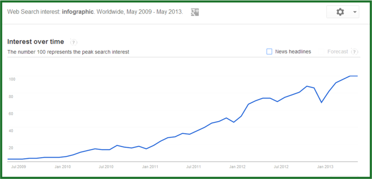 Google search interest in infographics