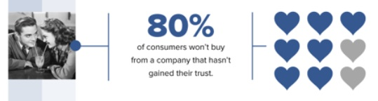 Infographic 80 Percent Won't Buy Without Brand Trust