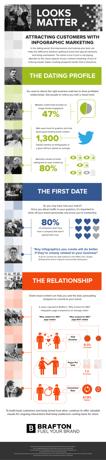 You want to attract the right business matches to drive profitable relationships, and our graphic shares data exploring how branded infographics can help.