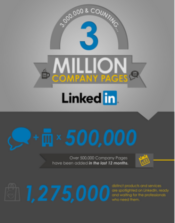 LinkedIn announces 3 million companies have pages on the site.