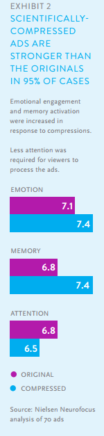 Nielsen data shows that video content is more effective when it's scientifically compressed.