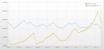 Topsy Analytics shows Vine Twitter mentions pass Instagram.