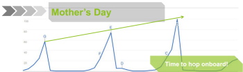 Mother's Day keyword trends show how some terms drive immediate results.