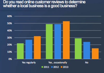Survey finds consumers check online reviews more often.