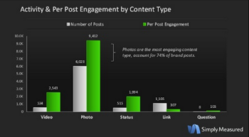 Brands will see more engagement when they share social content featuring photos.