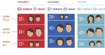 Social media audiences vary across popular networks.