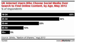 Consumers are looking for information in social media content more often.