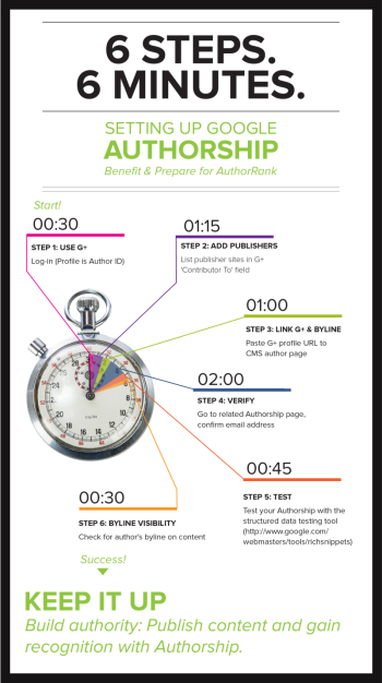 Brafton's infographic shows you how to set up Authorship using six steps (in under six minutes).