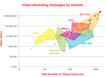 Some sectors are outperforming others in video marketing.