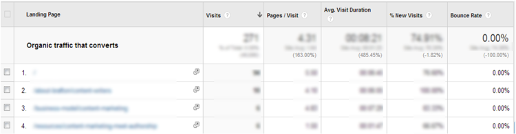 Organic traffic that converts top landing pages