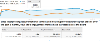 Home improvement client sees impressive engagement analytics after developing a better content marketing strategy.