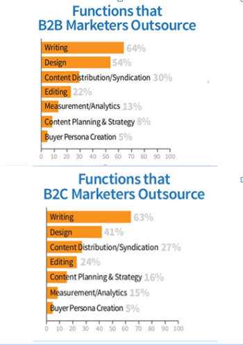 Tasks that B2B and B2Cs outsource most often.