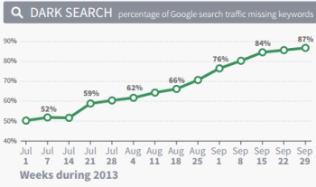 A new report relays more bad news for marketers still relying on keyword data: Google's keeping even more in the dark.