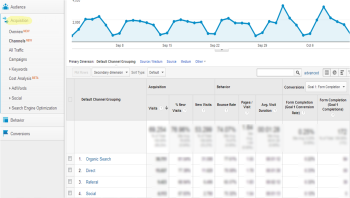 Google recently rolled out new analytics reports, which may leave marketers confused about where to find important data.