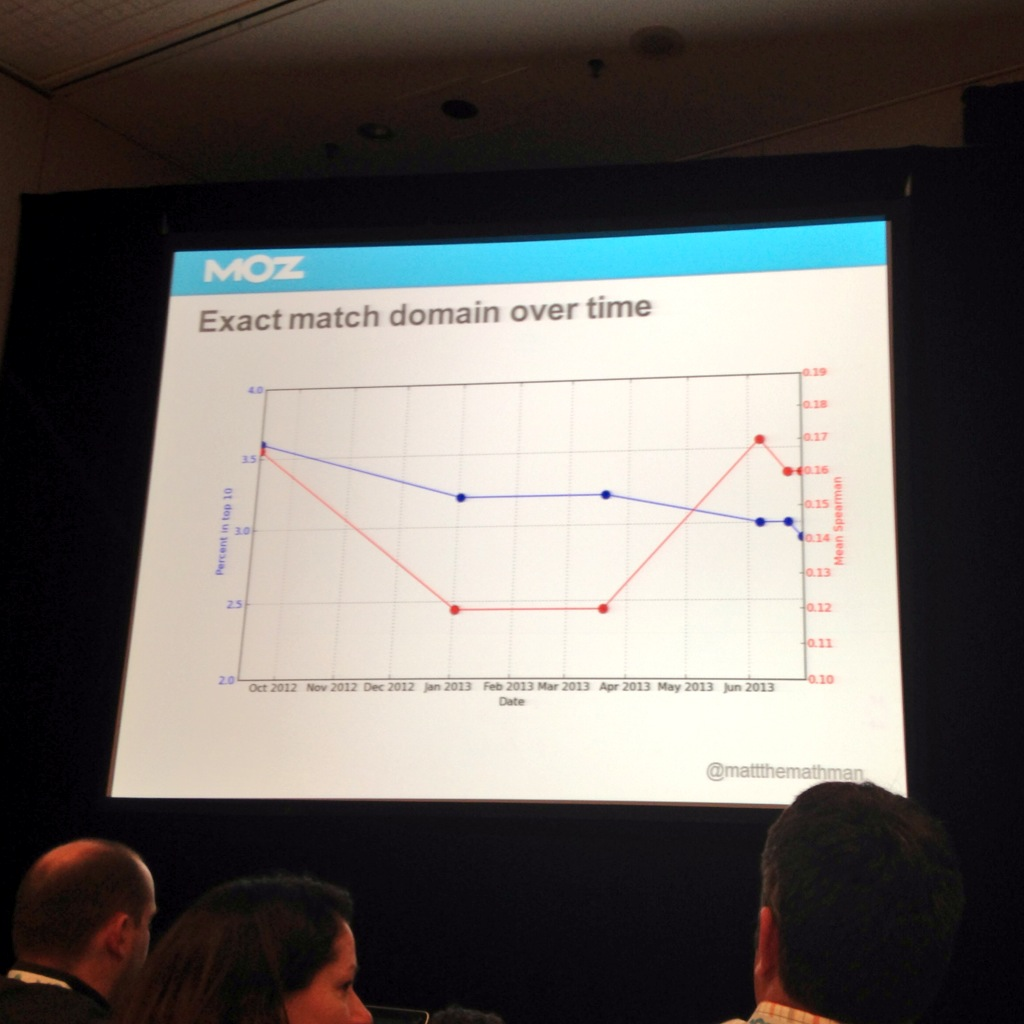 SMX exact match domain over time