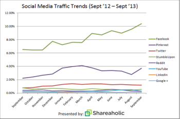 Data shows where referral traffic actually comes from.