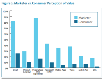Marketers aren't always creating highly effective content, contrary to their perceptions.