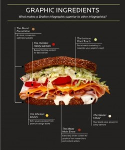 Brafton ranks among Top 10 Best Infographic Design Companies for ...