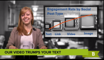 Social media marketing engagement is won most often with visual content rather than text-based posts.