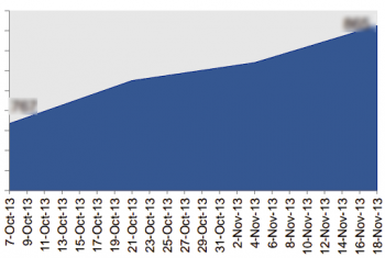 The number of pages indexed for a Brafton client increased drastically after it began producing regular content.