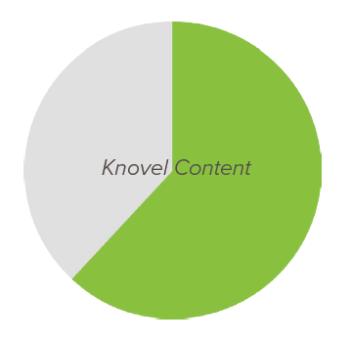 Knovel Blog Content