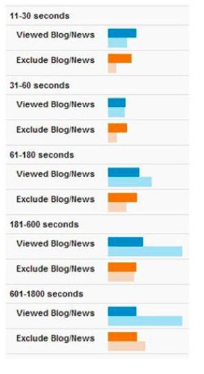 Shoretel Sky Content Viewership