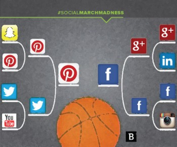 In our version of March Madness, readers voted for the social network that's best for marketing goals.